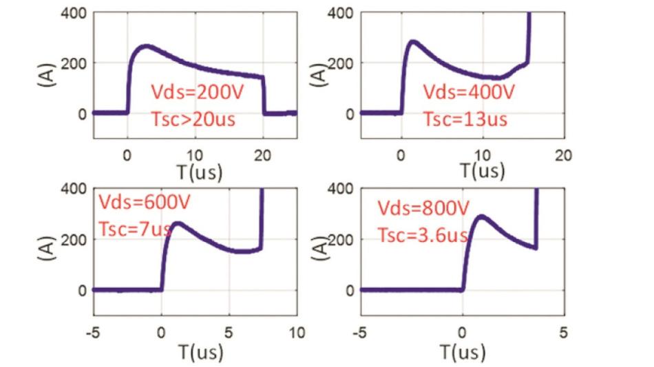 Bild 5: Veränderung des Kurzschlussverhaltens bei unterschiedlichen Drain-Source-Spannungen (U_GS = 20 V).