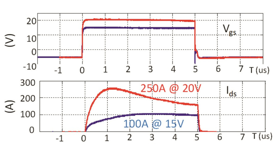 Bild 6: Veränderung des Kurzschlussverhaltens bei unterschiedlichen Gate-Treiber-Spannungen (U_DS = 600 V).