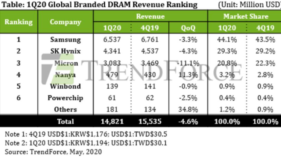 Umsatz und Marktanteil der DRAM-Hersteller im ersten Quatal 2020 gegenüber dem vorausgegangenen Quartal.