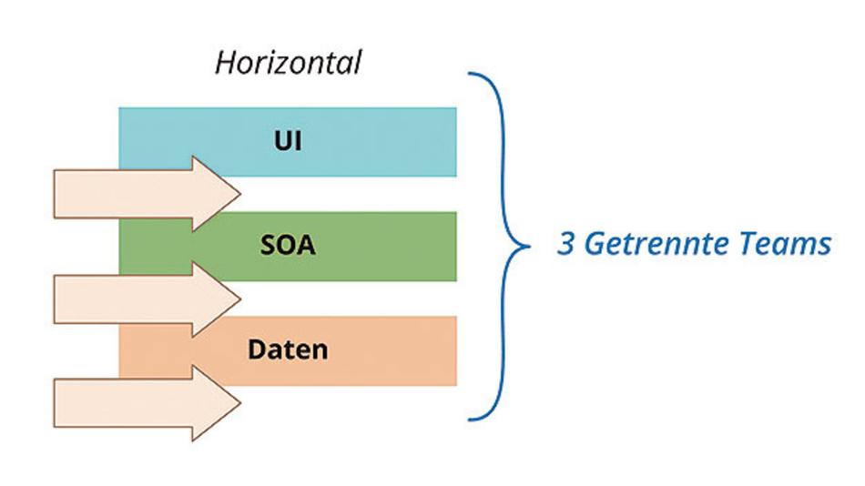Bild 1: Funktionsspezifische Teams sind für einen bestimmten Teil einer mehrstufigen Architektur zuständig.
