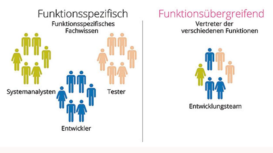 Bild 2: Funktionsspezifische und funktionsübergreifende Teams.