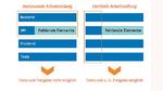 Vertikale und horizontale Arbeitsteilung