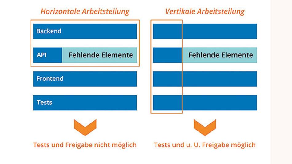 Bild 3: Vertikale und horizontale Arbeitsteilung.