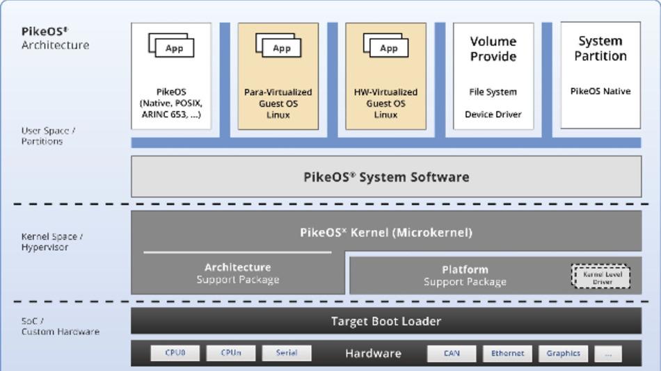 Das Schema der PikeOS 5.0-Architektur.