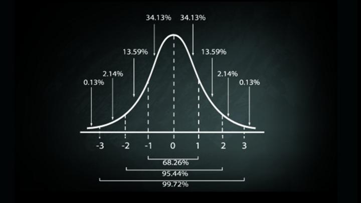 Die Angabe der Messunsicherheit kann bei einer statistischen Normalverteilung über das Konfidenzintervall erfolgen. Bei Leistungsanalysatoren kann die Messunsicherheit anhand des Arbeitspunktes berechnet werden - die Methode liefert mehr Aufschluss a