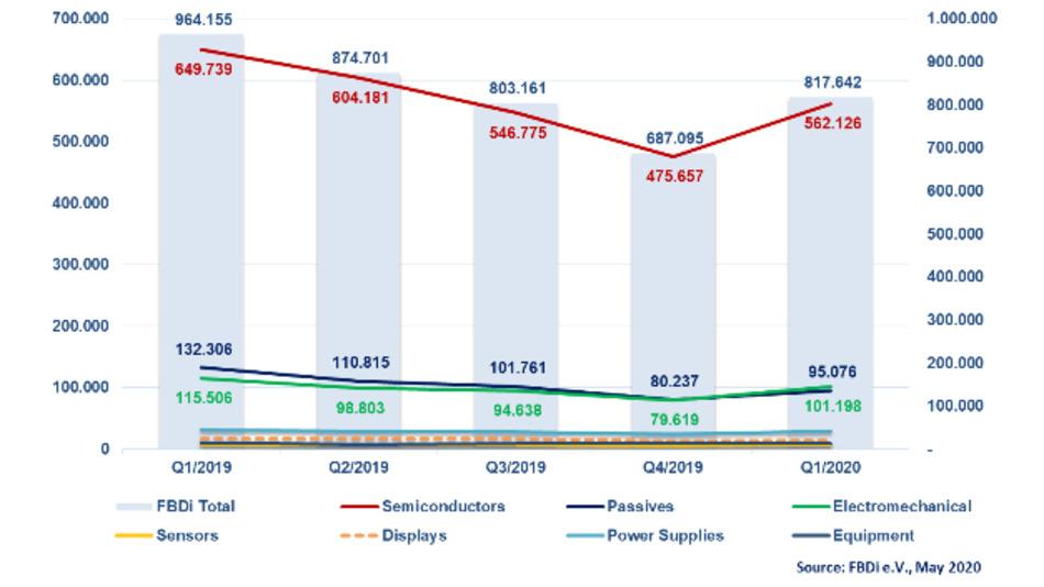 FBDi-Zahlen nach Produktgruppen