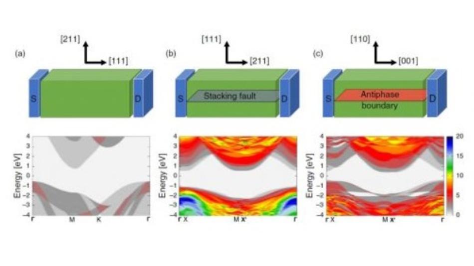 Berechnung des quantenelektronischen Transports in idealen und defekten 3C-SIC-Kristallstrukturen.