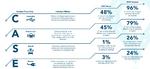Wandel der Automobilindustrie von 2020 bis 2030