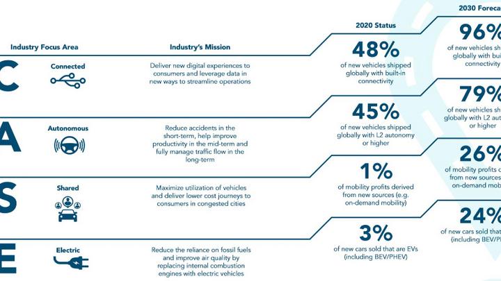 Der so geannte Experiences Per Mile Advisory Council, ein Zusammenschluss von Automobil- und Technologieunternehmen mit dem Ziel, die Probleme zu lösen, mit denen die Branche konfrontiert ist, hat einen neuen Bericht veröffentlicht, der den Wandel de