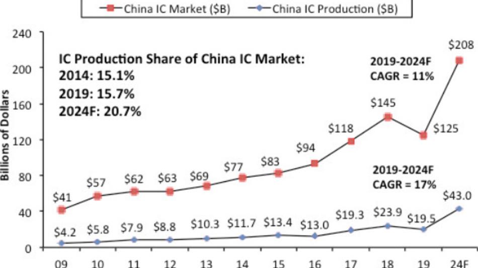 Die Entwicklung des chinesischen IC-Marktes und der eigenen IC-Fertigung zwischen 2009 und 2024.