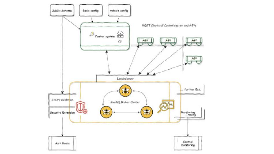 Bild 1 zeigt die Komponenten der Architektur, die miteinander in Beziehung stehen.