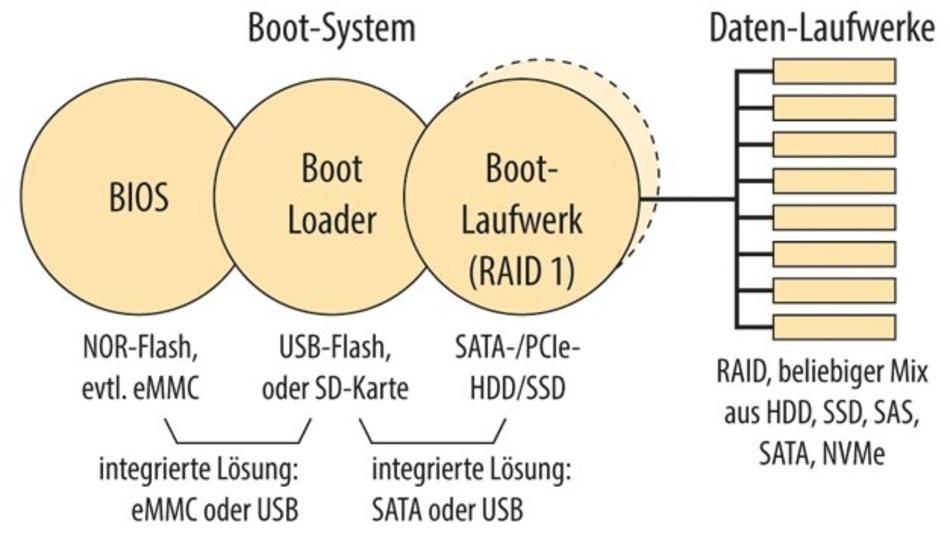 Bild 1: Server-Farmen nutzen dauerfeste Massenspeicher für Daten, aber andere Speichermodule für den Bootvorgang.