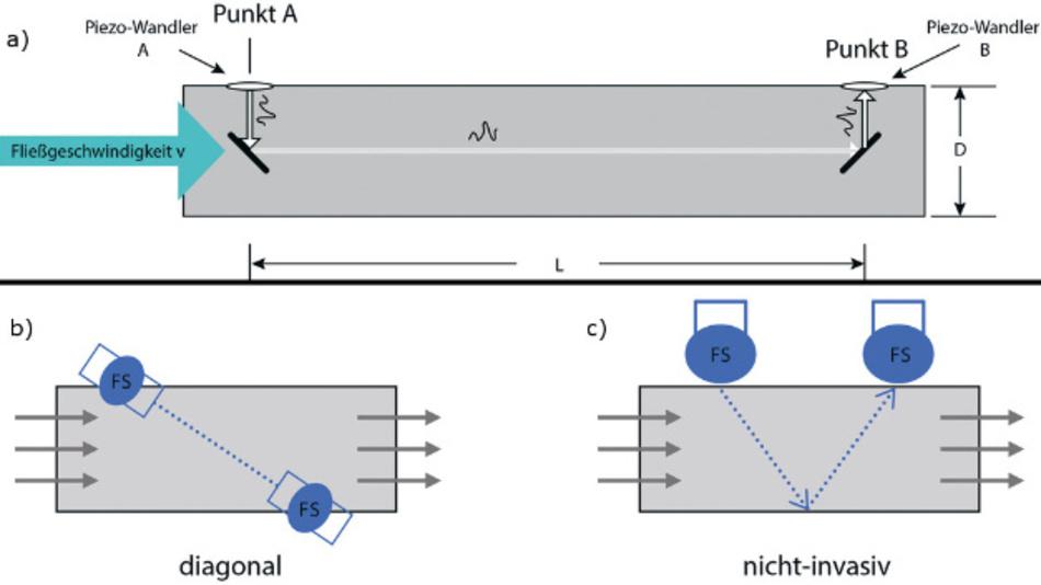 Bild 2. Ein typischer Ultraschall-ToF-Wasserdurchflussmesser (oben).  Verschiedene Anordnungen von Sensoren zur Durchflussmessung (unten); FS = Flusssensor.