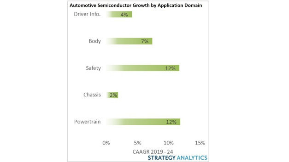 Das Wachstum des Halbleitermarktes in den verschiedenen Anwendungssektoren im Auto.