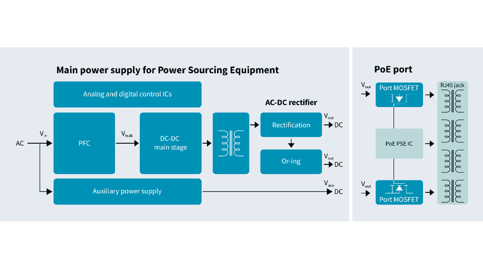 Bild 2. Geräte, die über PoE mit Strom versorgt werden, arbeiten auf Basis einer isolierten DC/DC-Konverter-Topologie. Sie wird für spezielle Anwendungsbereiche wie LED Beleuchtung oder WLAN Access Points optimiert.