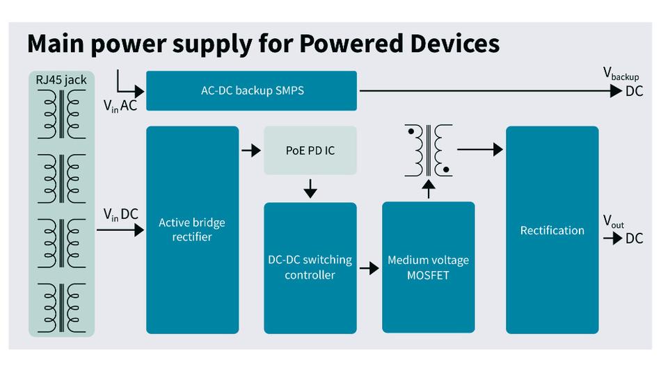 Bild 3. Das Hauptschaltnetzteil eines PSE erfordert eine isolierte Topologie mit effizienter PFC und DC/DC-Hauptstufe, wobei Leistungshalbleiter mit geringsten Schaltungsverlusten bei hohen Schaltfrequenzen benötigt werden.