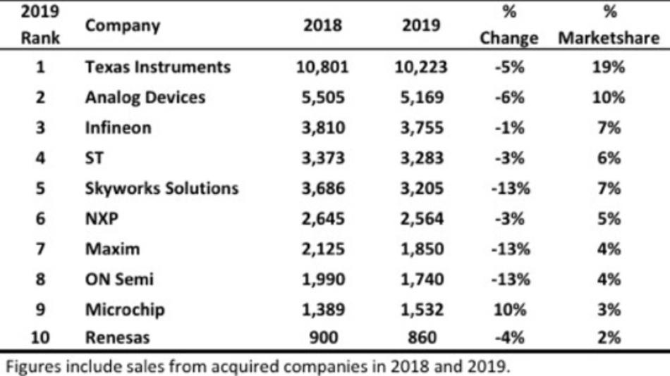 Die führenden zehn Hersteller analoger Komponenten 2019.
