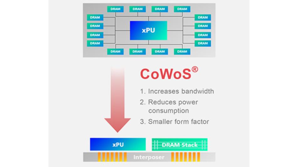 Mit Hilfe der 3D-Advanced-Packaging-Technik namens »CoWoS« (Chip-on-Wafer-on-Substrate) integriert TSMC Logik-und Speicher-ICs. Diese Chips sind für den Einsatz in der KI, im Cloud-Computing, in Datenzentren und Superdomputern konzipiert. Die ICs können Signale schneller untereinander austauschen, als es herkömmliche Packaging-Techniken erlauben, und sie arbeiten energieeffizienter.
