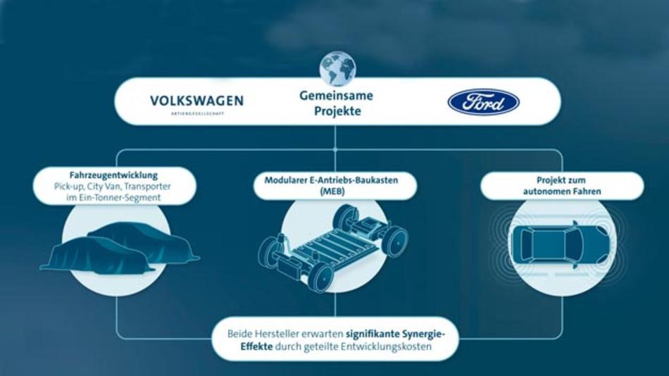 Volkswagen und Ford vertiefen ihre globale Allianz.