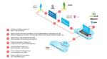 GAIA-X-Workflow