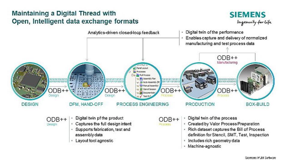 ODB++Process, das neueste Datenaustauschformat von Siemens, ermöglicht den offenen Austausch von verfahrenstechnischen Daten zwischen unterschiedlichen Maschinen, Softwareanbietern und eigenständigen Prozessen und beschleunigt so die Einführung neuer Produkte durch fehlerfreie Fertigung auf Anhieb.