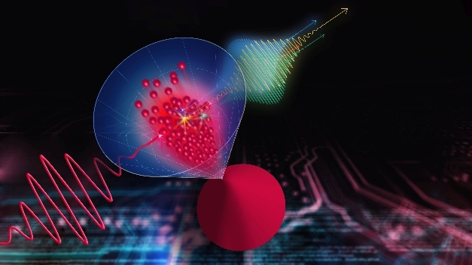 Ein internationales Forscherteam konnte zeigen, dass das dreidimensionale Dirac-Material Cadmiumarsenid (blau-roter Kegel) die Frequenz eines starken Terahertz-Pulses (rote Linie) um das Siebenfache vervielfältigen kann.