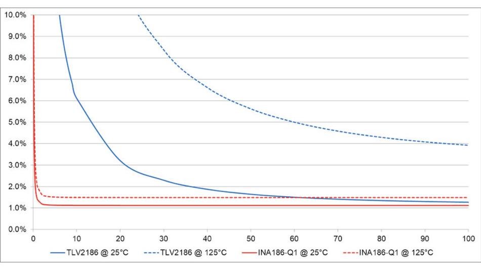 Bild 8. Fehlerkurven – berechnet nach Gleichung 5 – für Strommessschaltungen mit dem Strommessverstärker INA186-Q1 (Schaltung siehe Bild 2, rot) und dem Präzisions-Operationsverstärker TLV2186 (Schaltung siehe Bild 1, blau)  mit einem Messwiderstand (RMess) von 10 m?, 0,5 % Toleranz und 50 ppm/K Temperaturdrift.