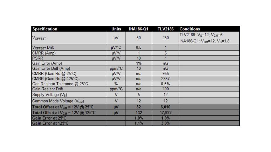 Bild 7. Vergleich der wichtigen Werte für Verstärkerschaltungen zum Messen von Stromstärken mit dem Strommessverstärker INA186-Q1 [1] und dem Präzisions-OPV TLV2186 [2], beide von Texas Instruments, jeweils bei einer Verstärkung von 20.