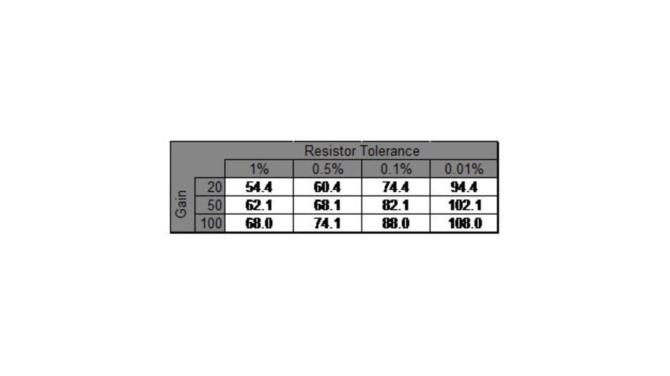 Bild 6. Berechnete CMRR-Werte für unterschiedliche Widerstandstoleranzen in drei unterschiedlichen Verstärkungsfaktoren.