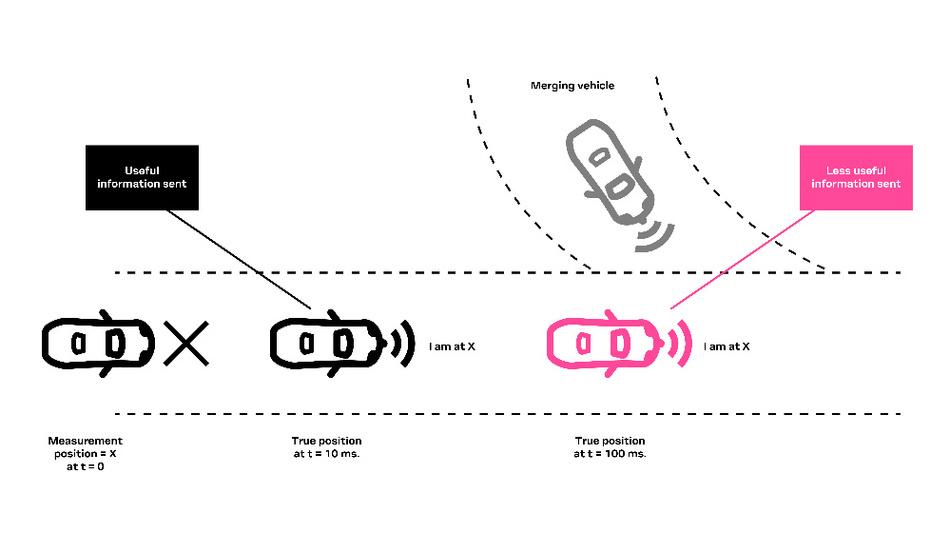 Bild 1. V2X-Anwendungsfälle können entscheidend von zeitnahen Positionsdaten abhängig sein.