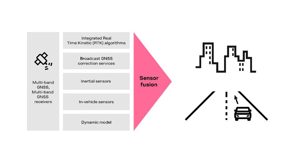 Bild 2. Sensorfusion für eine kontinuierliche, hochgenaue Positionsbestimmung.