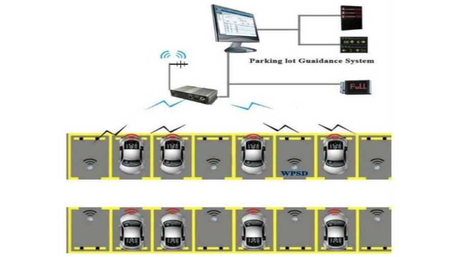 Figure 8. System planning of a parking guidance solution for parking garages.