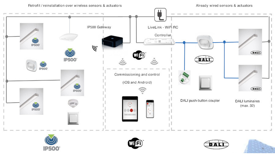 Figure 6. Illustration of the lighting system with DALI (wired) and IP500 network control and back-bone.