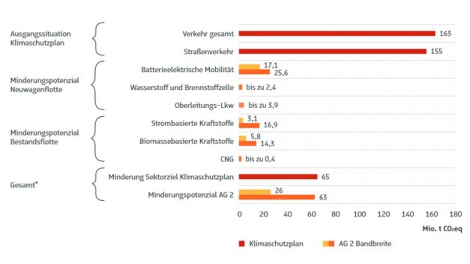 CO2-Minderungspotenzial alternativer Antriebe und Kraftstoffe bis 2030