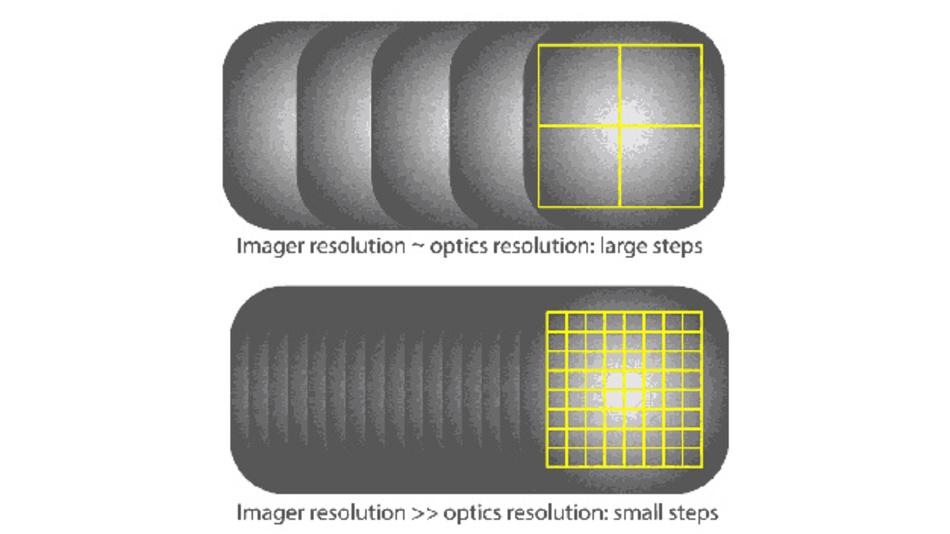 Oben ist die Auflösung von Bildgeber und Optik ungefähr gleich, was zu großen Abstufungen führt. Unten ist die Auflösung des Bildgebers sehr viel größer als die der Optik und hat dementsprechend kleine Abstufungen.