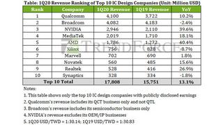 Die Umsätze der zehn führenden IC-Design-Unternehmen im ersten Quartal 2020 gegenüber dem entsprechenden Vorjahresquartal.
