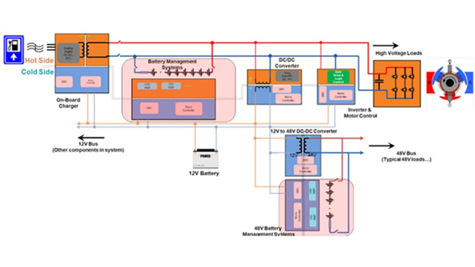 Bild 1. Blockschaltbild eines typischen Antriebsstrangs für Hybrid- und Elektrofahrzeuge mit OBC, BMS, DC/DC und IMC