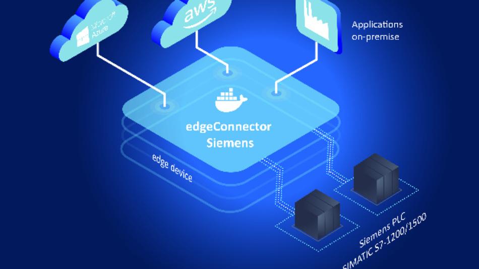 Der »edgeConnector Siemens« unterstützt innovative Industrial-Edge-Lösungen.