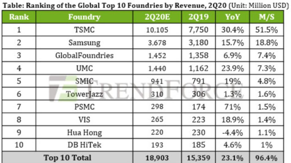 Die Rangfolge der zehn größten Foundries weltweit im zweiten Qaurtal 2020.