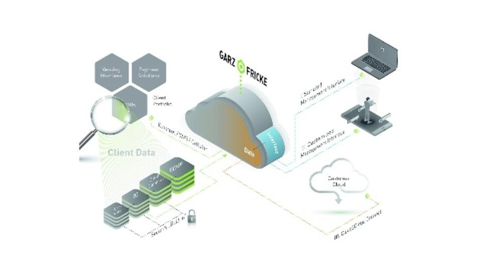 Bild 1: Die Daten der IoT-Geräte fließen über einen gesicherten Kanal in die Garz & Fricke Cloud. Von dort kann der Eigentümer der Geräte die Daten über Cloud2Cloud Connect in seine eigene Cloud synchronisieren.