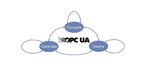 Das FLC Interaction Model mit den verschiedenen 'abstrakten' OPC UA Use Cases.