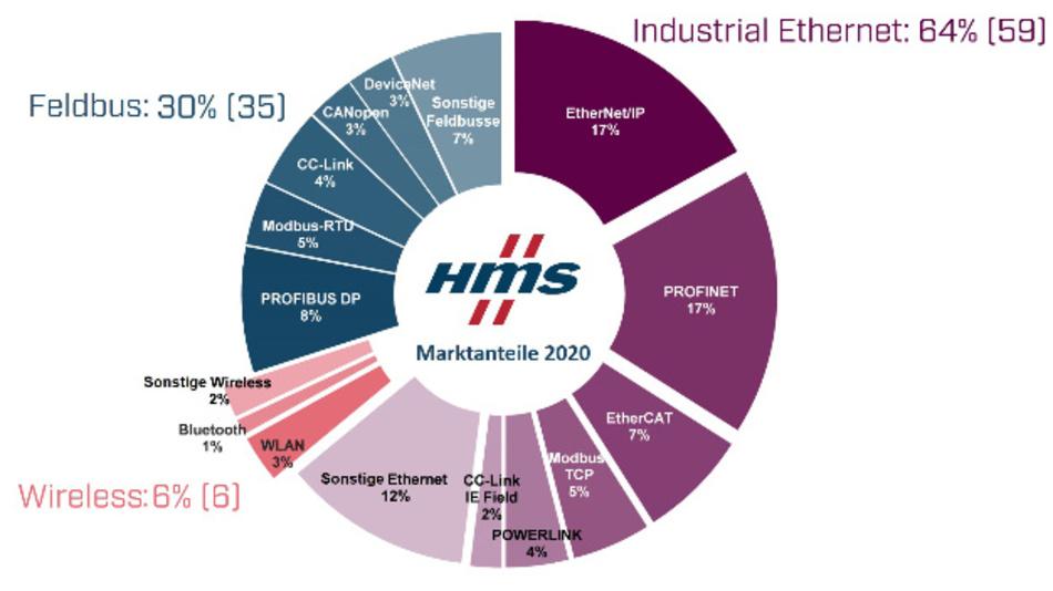 Marktanteile industrieller Netzwerke 2020 aus Sicht von HMS – Feldbusse, Industrial Ethernet und Wireless. Die Zahlen in Klammern sind die Zahlen aus dem Vorjahr.