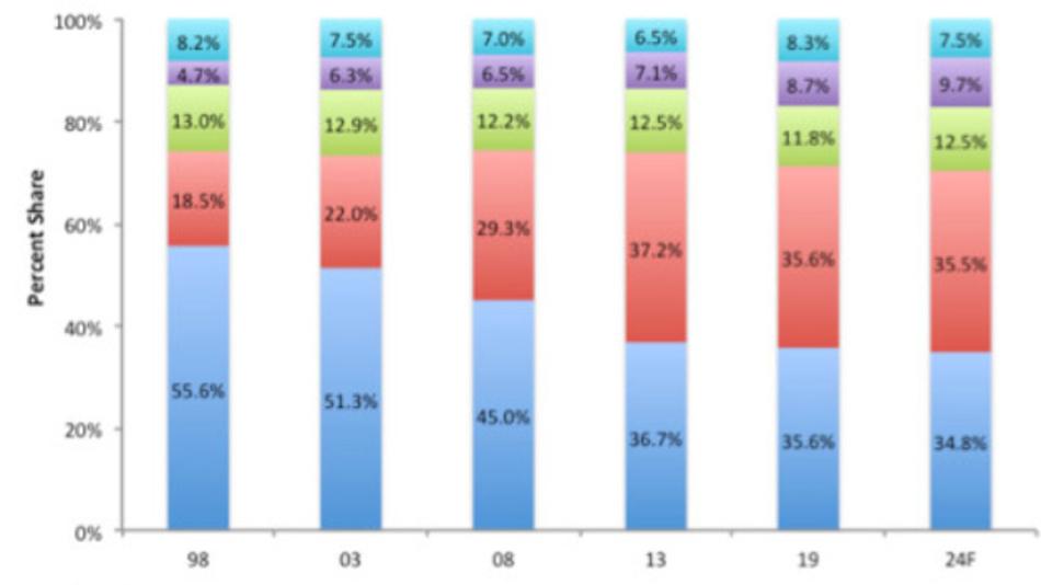 Der Anteil der ICs, die in die Endmärkte Computer (blau), Kommunikation (rot), Consumer (grün), Automotive (lila) und Industrie/andere (türkis) wandern. Auch wenn immer wieder von der Schnelllebigkeit des Chipmarktes die Rede ist, so werden Veränderungen in den Endmärkten doch erst sichtbar, wenn längere Zeiträume von 5 bis 10 Jahren betrachtet werden.