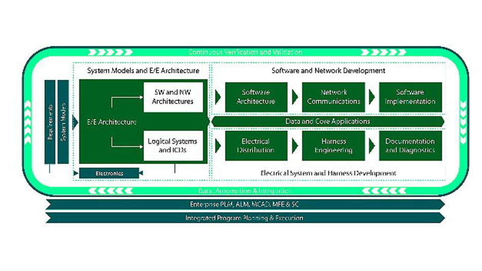 Die integrierten Funktionen können zum Entwerfen und Bewerten von E/E-Systemen genutzt werden und ermöglichen einen modelbasierten, integrierten End-To-End-Prozess für die Domänen Design, Fertigung und Service.