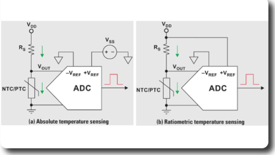 Für Thermistoren sind Schaltungen für absolute und ratiometrische Messungen weit verbreitet. Vor- und Nachteile beider Varianten werden in diesem Beitrag erklärt.