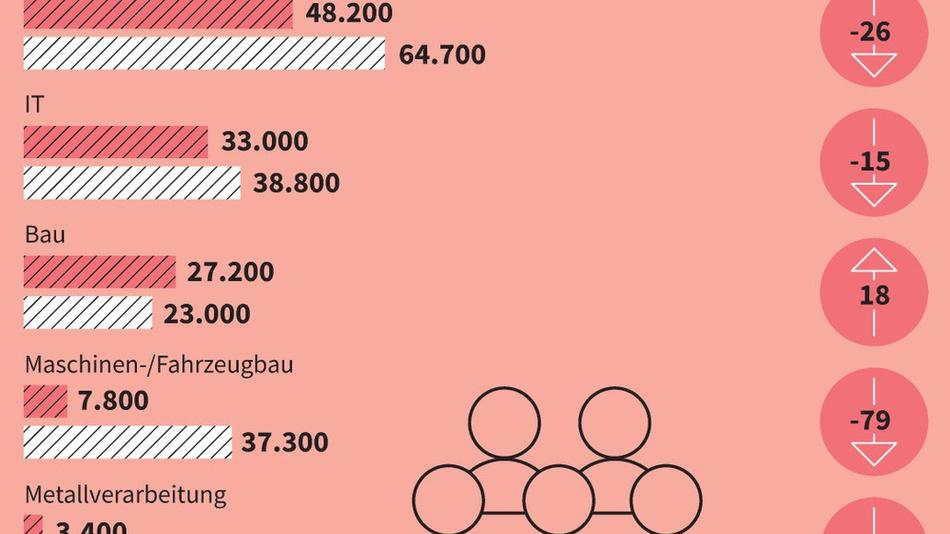 (Klick für Großansicht): Um minus 26 Prozent im Vergleich zu den letzten 5 Jahren: So stark ist durch Corona die Zahl der unbesetzten Stellen für MINT-Fachkräfte in der Elektronik geschrumpft.