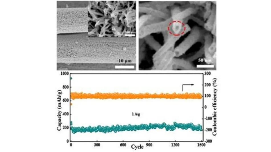 Beim Natrium-Ionen-Kondensator mit Nb2O5-Anode bleiben die Kapazität und die Coulomb-Effizienz auch nach 1500 Zyklen sehr stabil. Damit eignet er sich als Bindeglied zwischen Superkondensator und Lithium-Ionen-Akku.