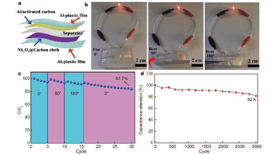 Die Eigenschaften flexibler Natrium-Ionen-Kondensatoren auf der Basis der röhrenförmigen Nb2O5-Elektroden. (a) Schematische Darstellung der Komponente. (b) Fotografien der flexiblen Bauelemente, die eine LED bei verschiedenen Biegewinkeln betreiben. (c) Zykluseigenschaften der biegsamen SICs bei verschiedenen Biegebedingungen. (d) Zyklenfestigkeit der Bauelemente über einen langen Zeitraum ohne Biegung.