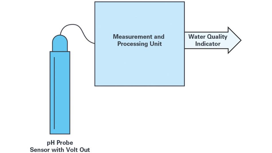 Bild 1. Ein typisches elektrochemisches Messsystem besteht aus zwei Hauptblöcken: dem Sensor und der Schaltung zur Verarbeitung des elektrischen Sensorsignals.