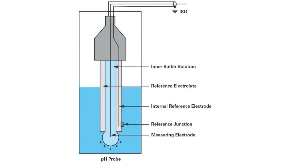 Bild 2. Für die Messung des pH-Wertes werden üblicherweise pH-Sonden verwendet, die aus einer Glaselektrode und einer Referenzelektrode bestehen.